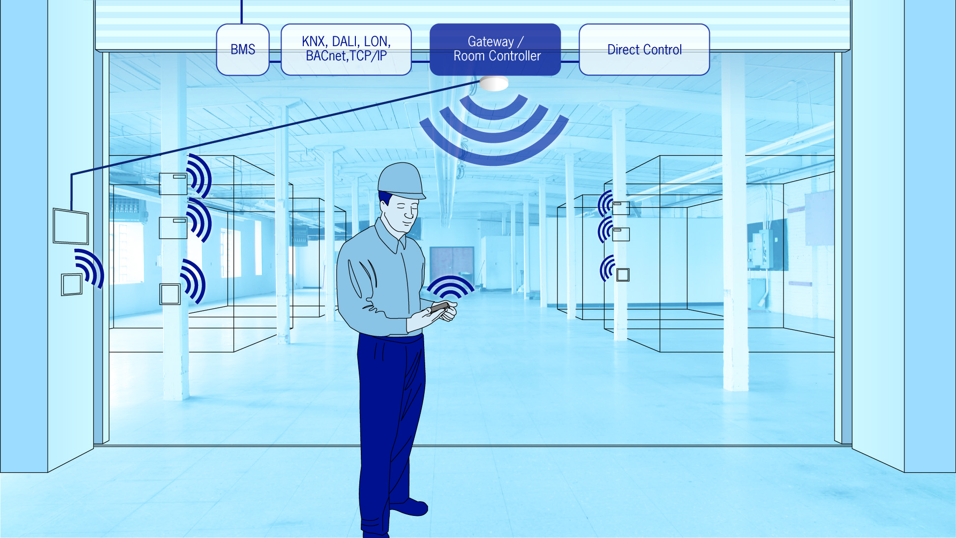 Application of the Internet of Things in HVAC, Lighting, and Outlets ...