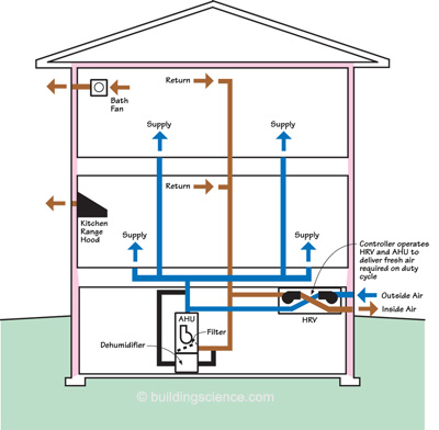 What is hvac smart home automation and commercial for Which heating system is best for a house