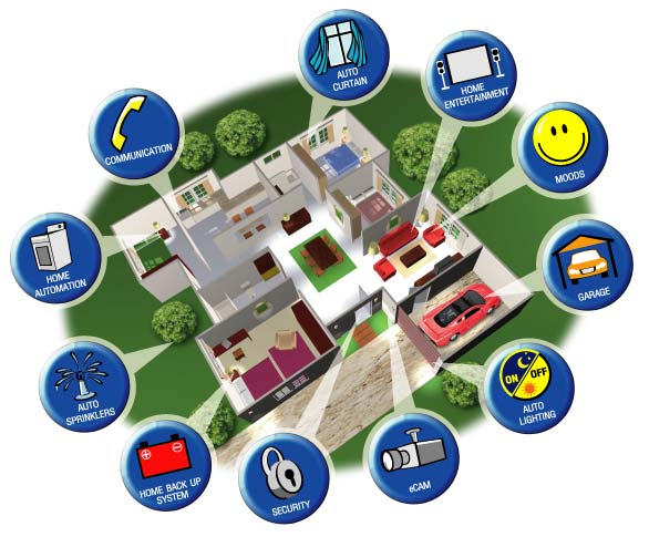 What You Must Know About Your Home Automation System