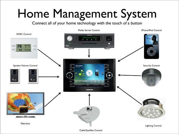 home automation control your home from anywhere using sms from