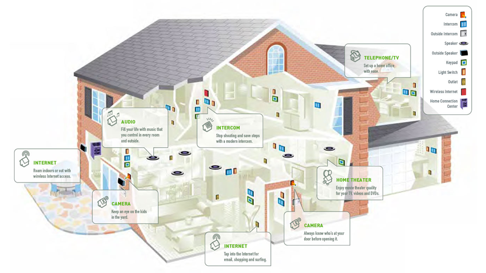 Home Automation Remodelling Basics For Consumers Hdh Tech
