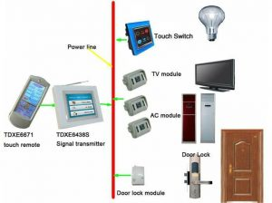 Wireless Home Automation System The Total Control Is Under You