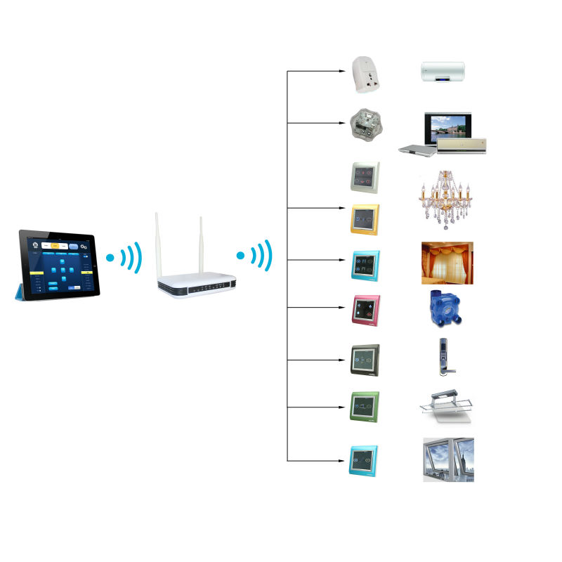 Wireless home automation system the total control is for Total home control